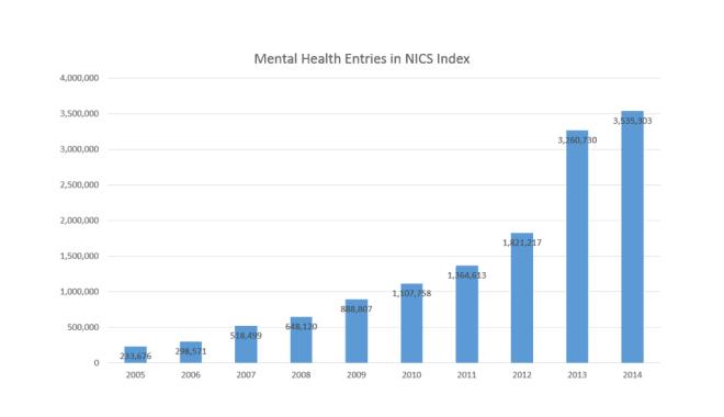 Mental Health Graph