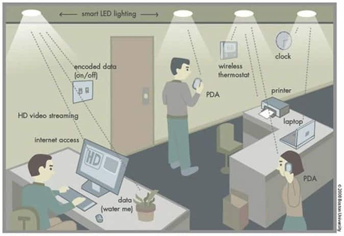 Image credit: Illustration showing how Li-Fi could be operated in an office setting, with data being transmitted by ambient LED lights using visible light communication. Boston University