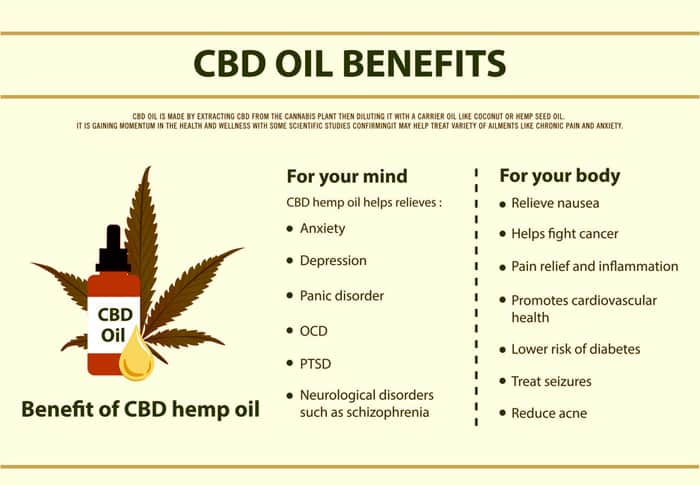 The Medical Benefits of Cannabidiol